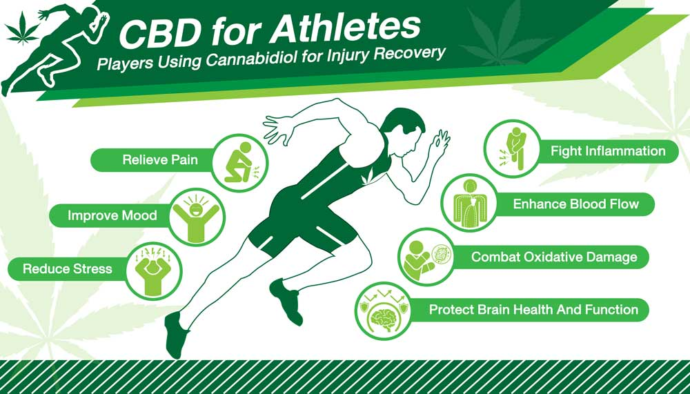 Professional Athletes and CBD