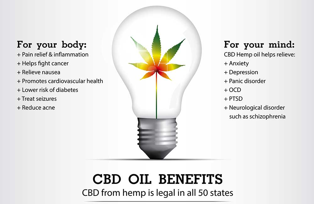 CBD Benefits For Your Mind, Body and Soul